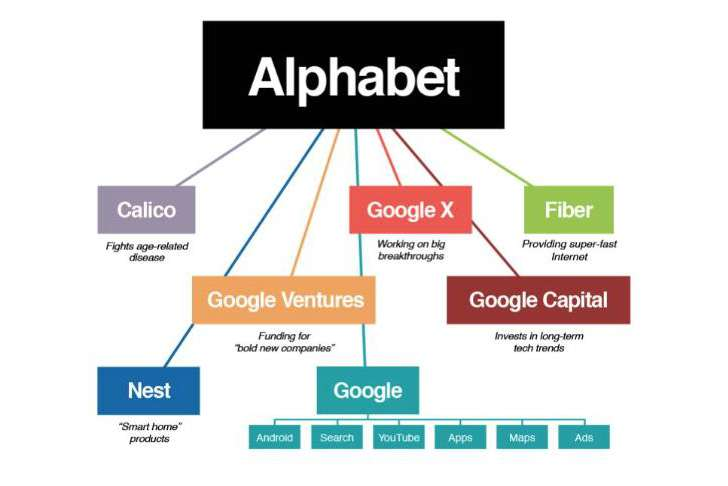 Google Restructures and Becomes Alphabet